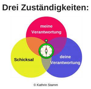 3 Zuständigkeiten_weiß-Kompaß (2)