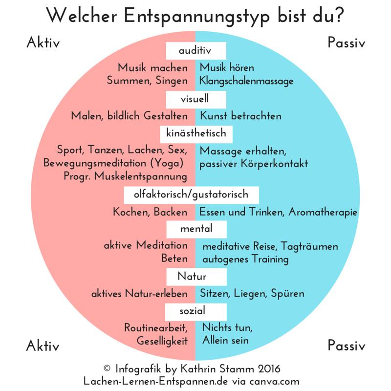 © Infografik by Kathrin Stamm via canva.com