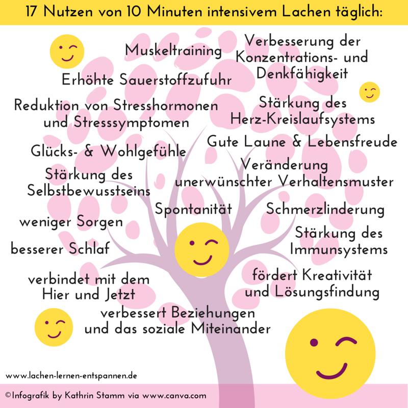 Infografik by Kathrin Stamm via www.canva.com