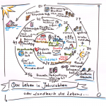 © Sketchnote by Kathrin Stamm. Landkarte des Lebens zu: Allein zu Haus? Erfinde dich neu!