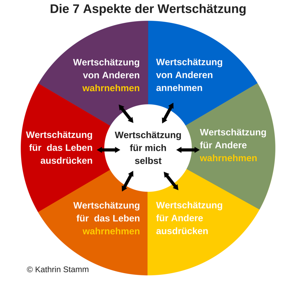 Die 7 Aspekte der Wertschätzung - Grafik erstellt auf www.canva.com